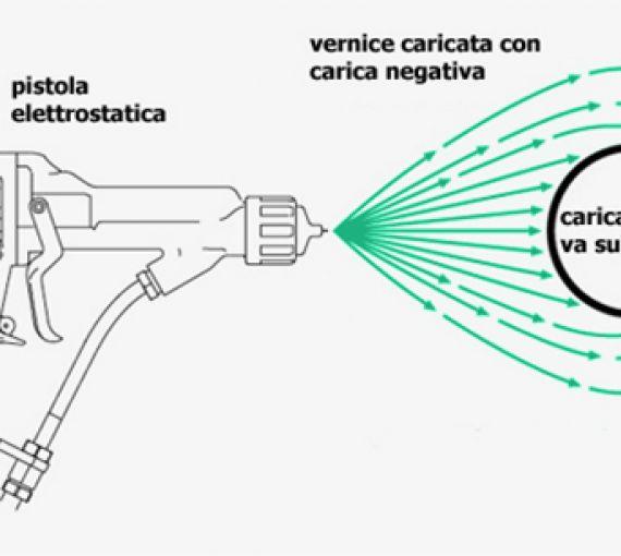 carica elettrostatica